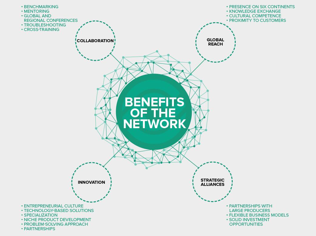 CORE Network Benefits - Core Network